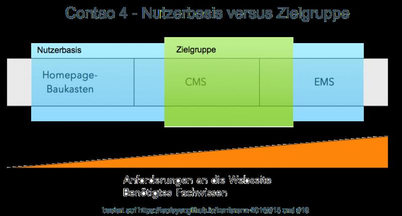 Infografik zu Contao 4 - Nutzerbasis versus Zielgruppe