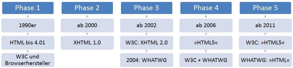 HTML5 - Geschichte in fünf Phasen