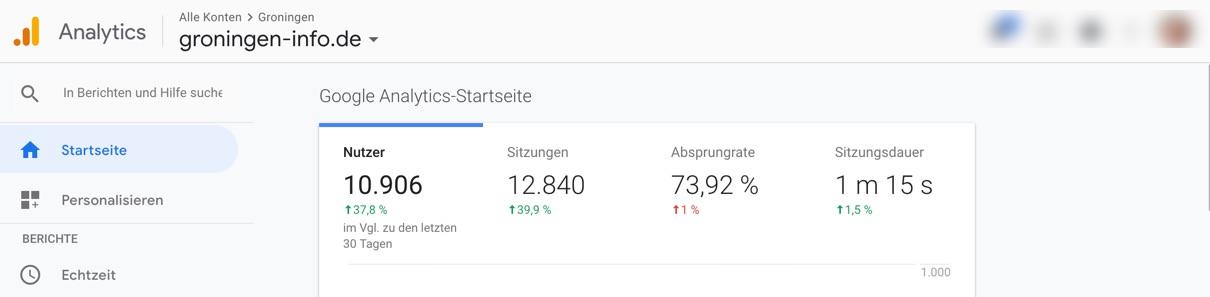 Analytics-Startseite von groningen-info.de